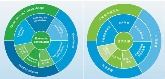 渣打银行:以身作则建立可持续发展业务